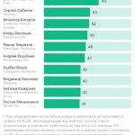Эксперты назвали губернаторов— лидеров по ботам в Instagram :: Политика :: РБК