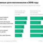 Deloitte назвал главный источник тревог россиян-миллениалов :: Политика :: РБК